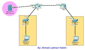 Desaign Topologi DHCP Router