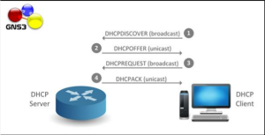 DHCP-Working
