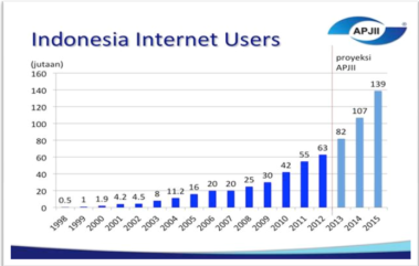 Sumber : Data Indonesia Internet Users - Asosiasi Penyelenggara Jasa Internet Indonesia (APJII)